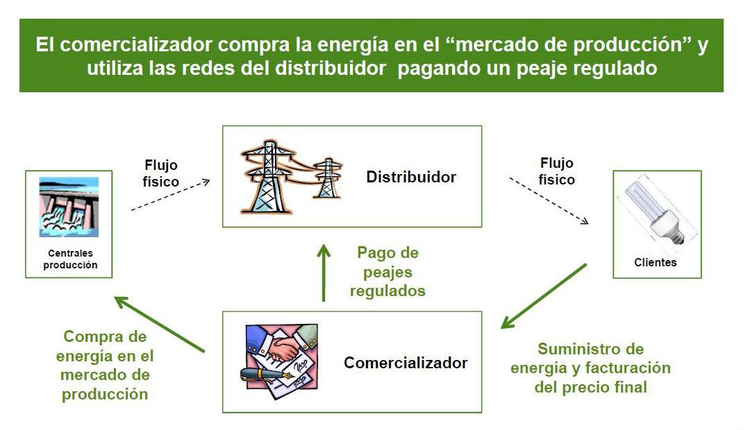 empresa que venden electricidad: