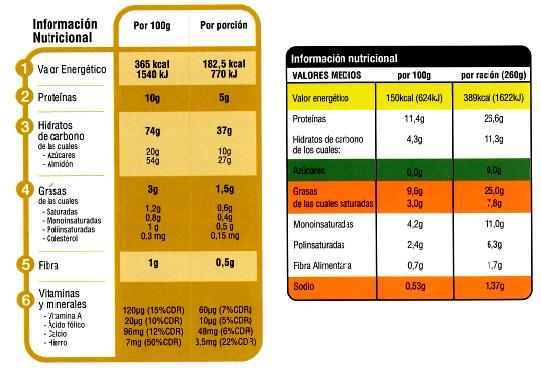Alimentaci n etiquetado kontsumobide instituto vasco de consumo - Contenido nutricional de los alimentos ...